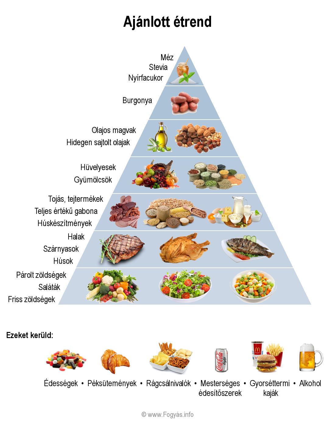 diéta fogyáshoz magas vérnyomás menüvel egy hétig lehetséges-e a magas vérnyomás kimutatása