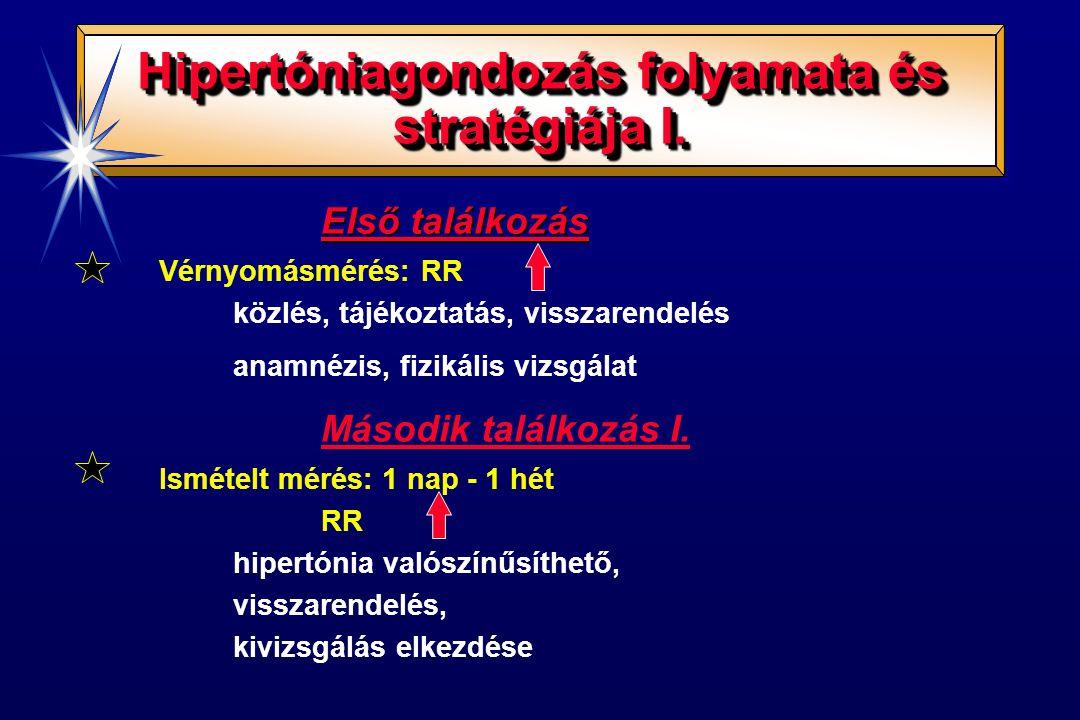 hipertónia megbeszélése)