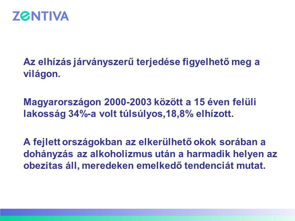 elhízás dohányzás hipertónia)