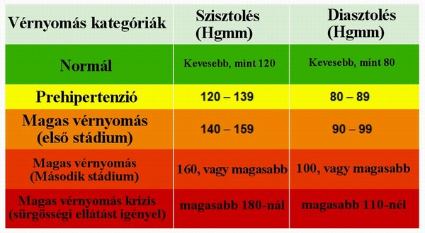 magas vérnyomás fő okai hormonok szedése magas vérnyomás esetén