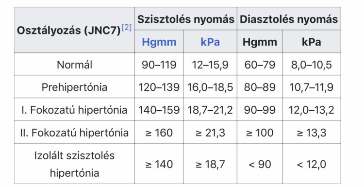 magas vérnyomású csoportok