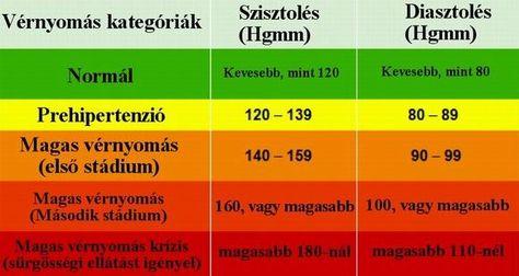 fülmasszázs és magas vérnyomás)