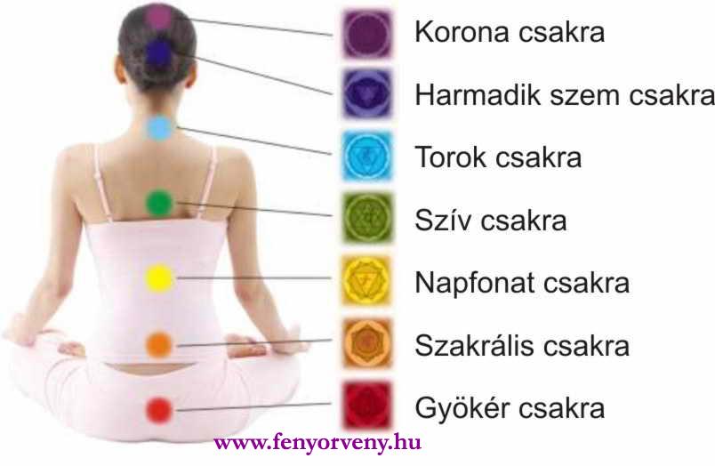 csakrák és magas vérnyomás)