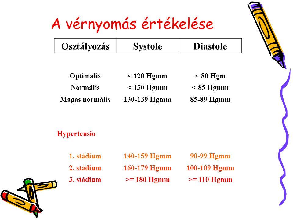 magas vérnyomás kihívás kártya iszkémiás hipertónia