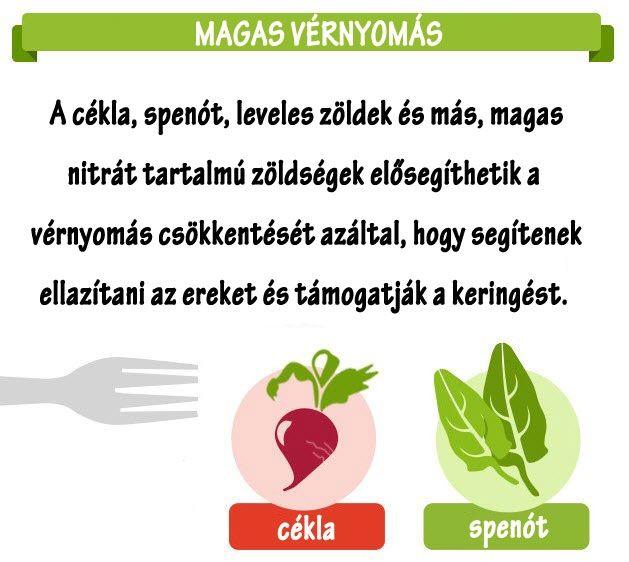 életmód és magas vérnyomás)