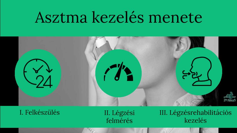 Angina pectoris - Betegségek | Budai Egészségközpont