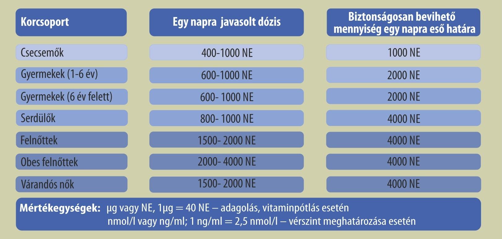 magas vérnyomás milyen vitaminokat inni)