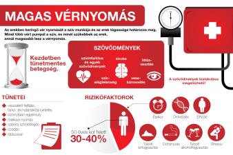 magas vérnyomás tünetei kezelése és okai