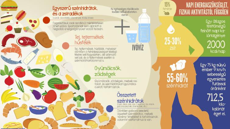 mi a magas vérnyomás és a táplálkozás)