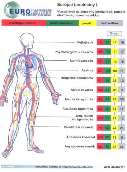 Magas vérnyomás és mágneses vihar