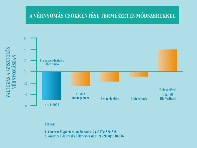 hipertónia elemzése magas vérnyomás elleni gyógyszer d