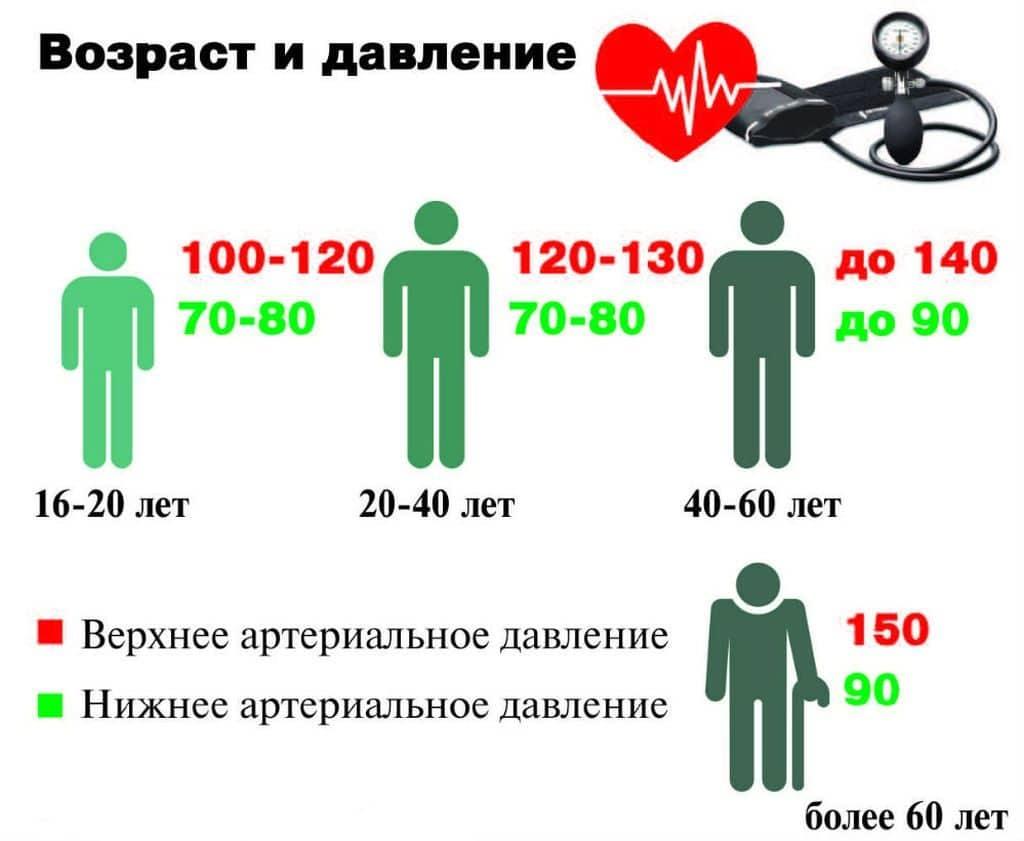 magas vérnyomás 4 fok)