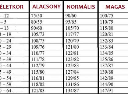 mi a normális vérnyomás hogyan fejfájás magas vérnyomás esetén