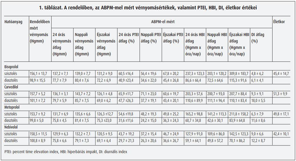 béta adrenerg blokkolók magas vérnyomás ellen)