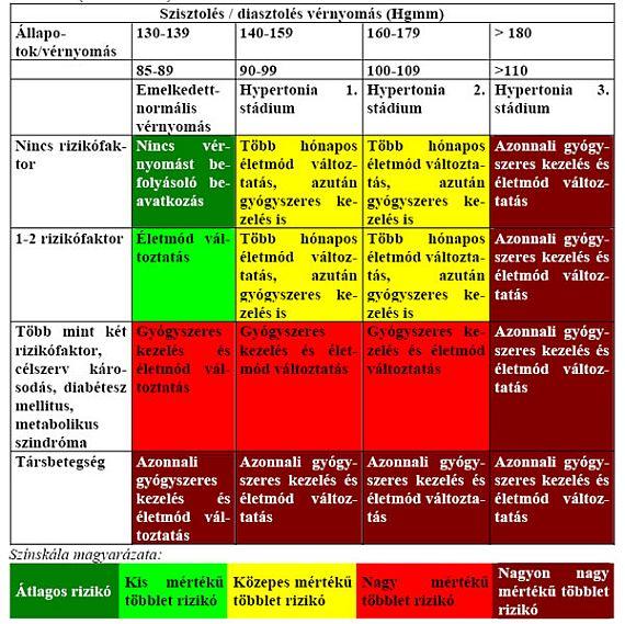 magas vérnyomás kockázati kategória