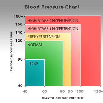 magas vérnyomás hány szakaszában