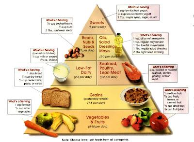 DASH diéta