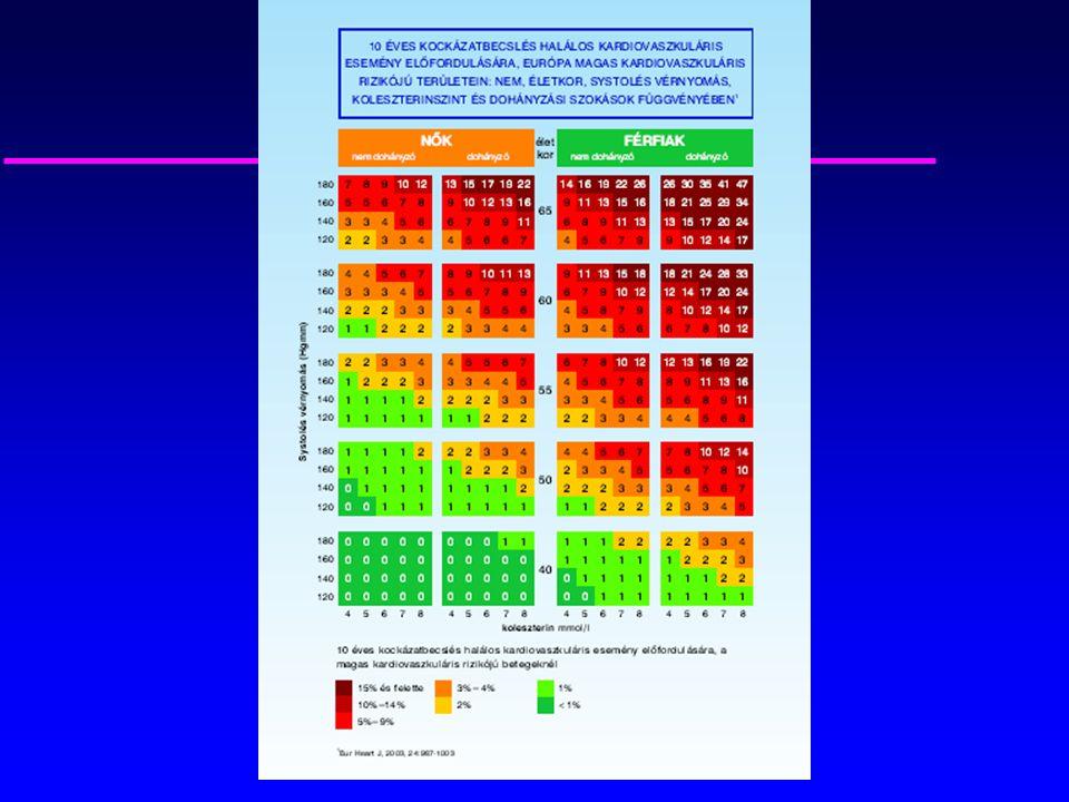 mit kezdjen a 2 fokú magas vérnyomással