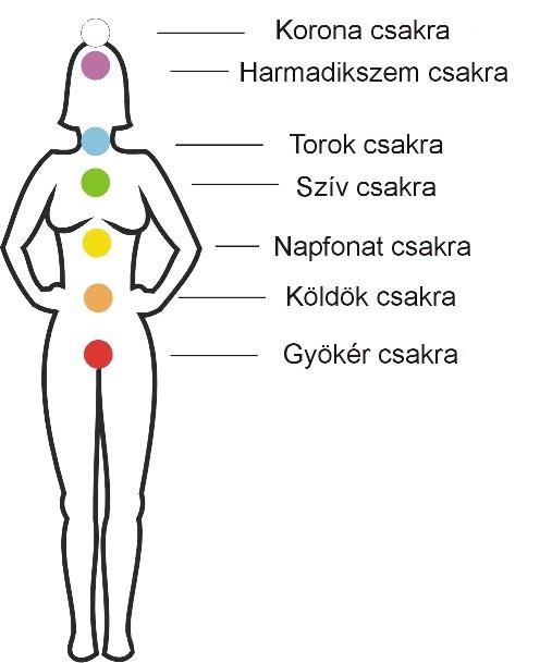 Csakrák és ásványok II.
