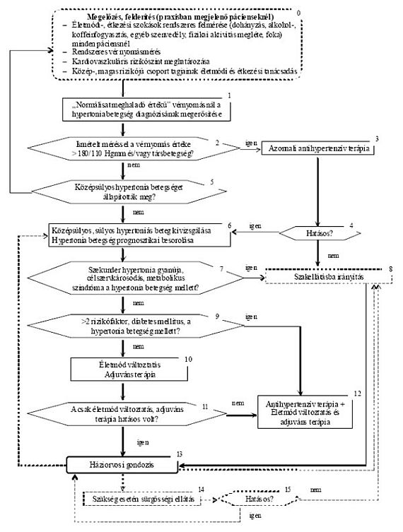 hipertónia szűrése sürgősségi ellátás magas vérnyomás