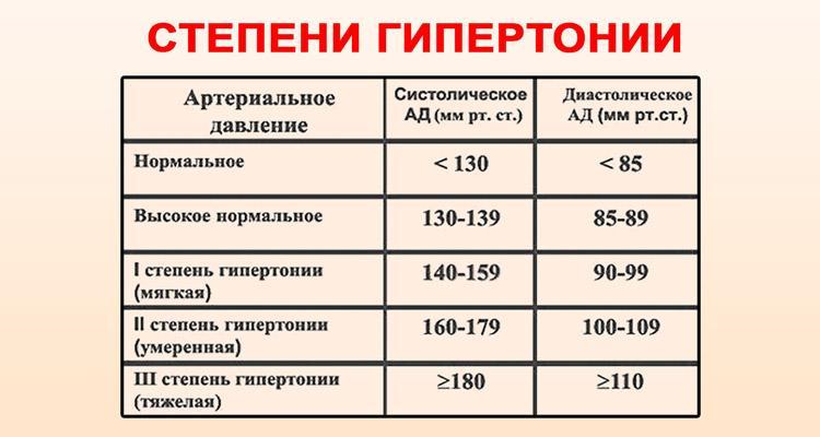 magas vérnyomás 4 fok