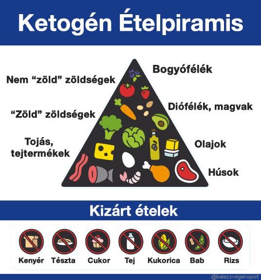 alacsony szénhidráttartalmú étrend hipertónia vélemények