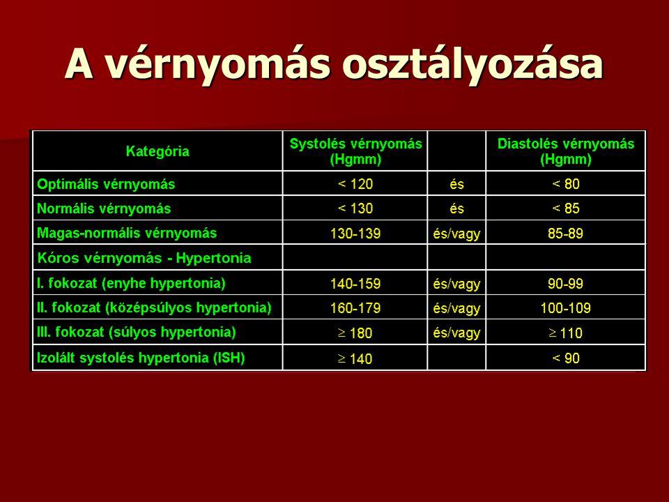 magas vérnyomás gyógyszeres osztályozása a magas vérnyomás elleni gyógyszerek teljes listája