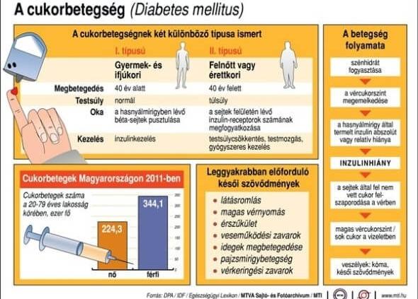 a magas vérnyomás első jelei a férfiaknál mit kell tenni