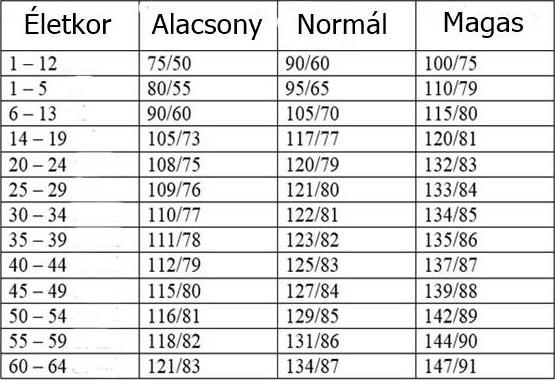 magas vérnyomás érterápiája