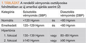 ajánlások a magas vérnyomás kezelésére 2020