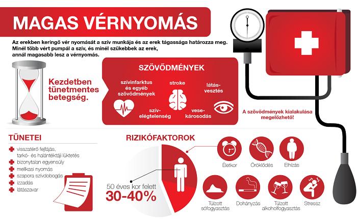 hány éves korban van magas vérnyomás