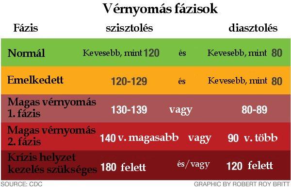 a 130 és 80 közötti nyomás hipertónia