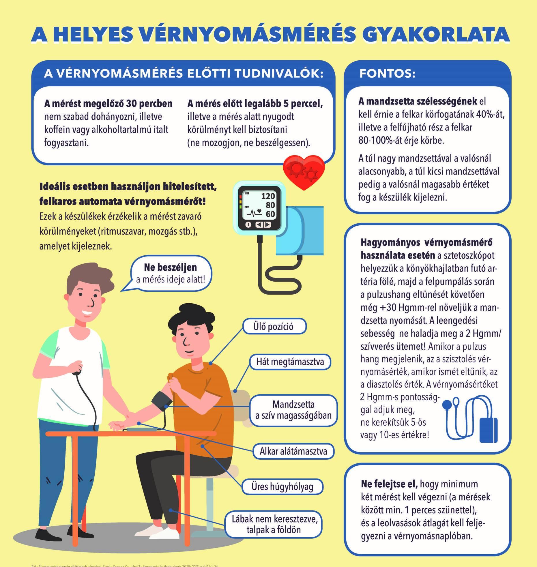 hogyan kell kezelni a magas vérnyomást 60 évesen a maklyura tinktúrája magas vérnyomás esetén