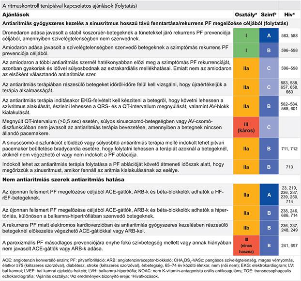 ASD 2 frakció a magas vérnyomás felülvizsgálatához