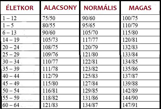 magas vérnyomás táplálkozási táblázat