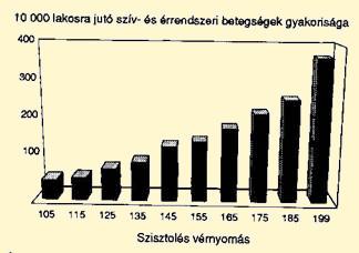 magas vérnyomás és arrhythmia alternatív kezelés)
