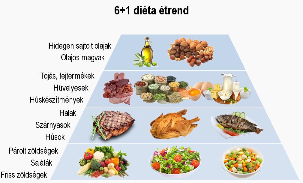 5 hetes fogyókúraprogram: GI-diéta mintaétrenddel, 2. hét - HáziPatika