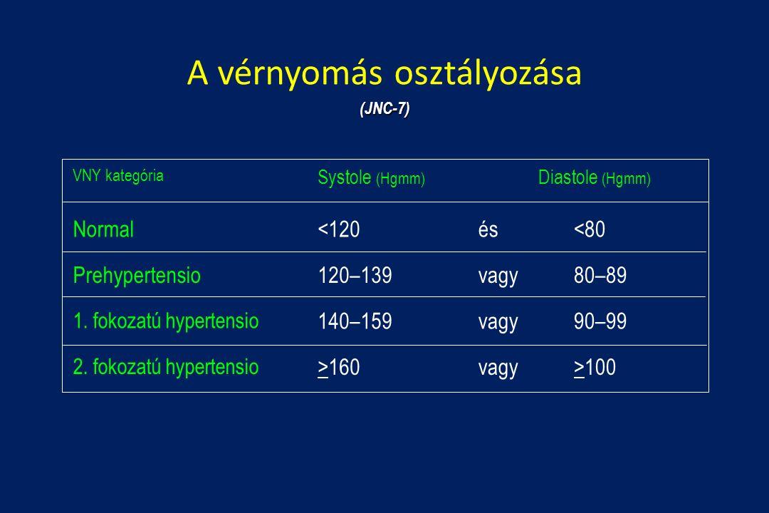 magas vérnyomás esetén 2 fok ad egy csoportot