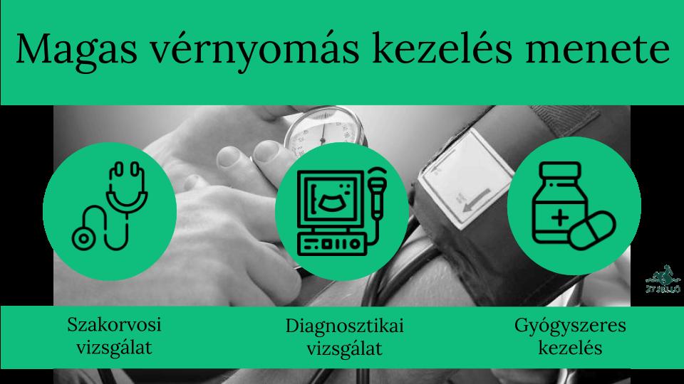 magas vérnyomás esetén lehetséges-e hátmasszázst végezni acetilszalicilsav hipertónia