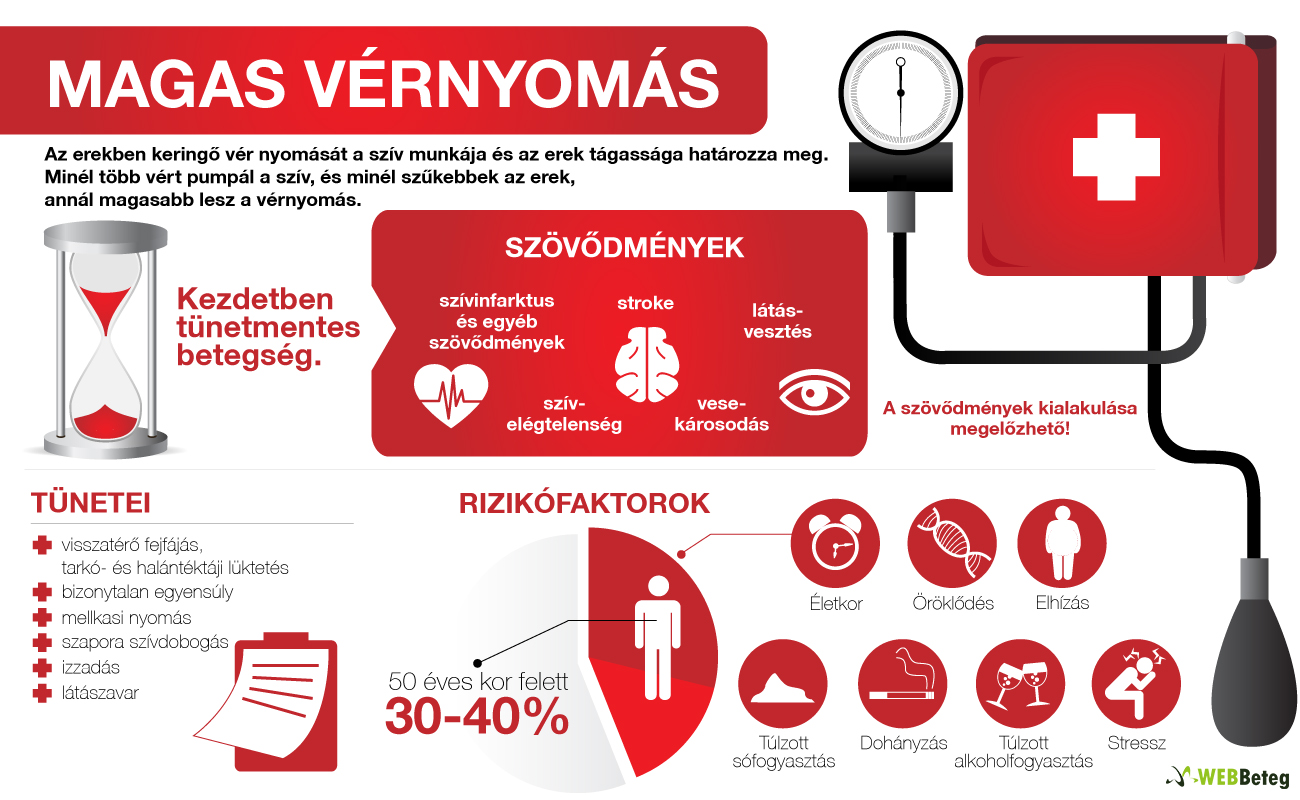 a szív magas vérnyomásának okai