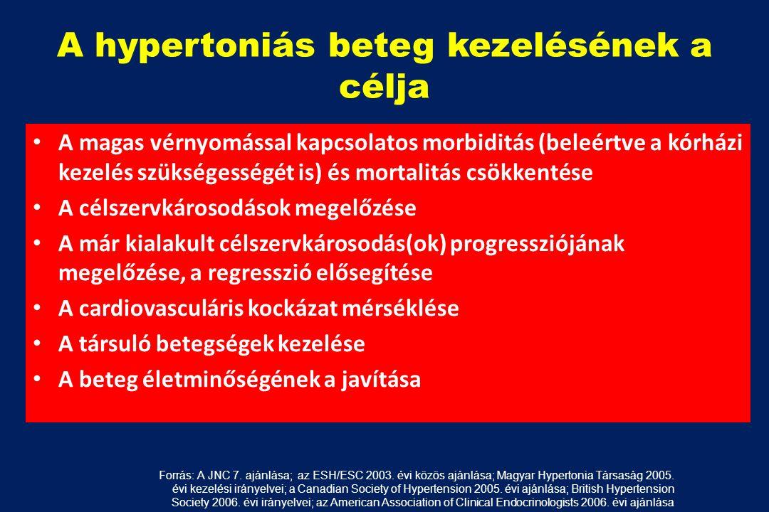 magas vérnyomás egészséges szívvel a magas vérnyomás kockázati tényezői
