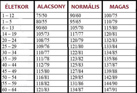 Vérnyomás kalkulátor és vérnyomás táblázat kor szerint | fogadj-be.hu