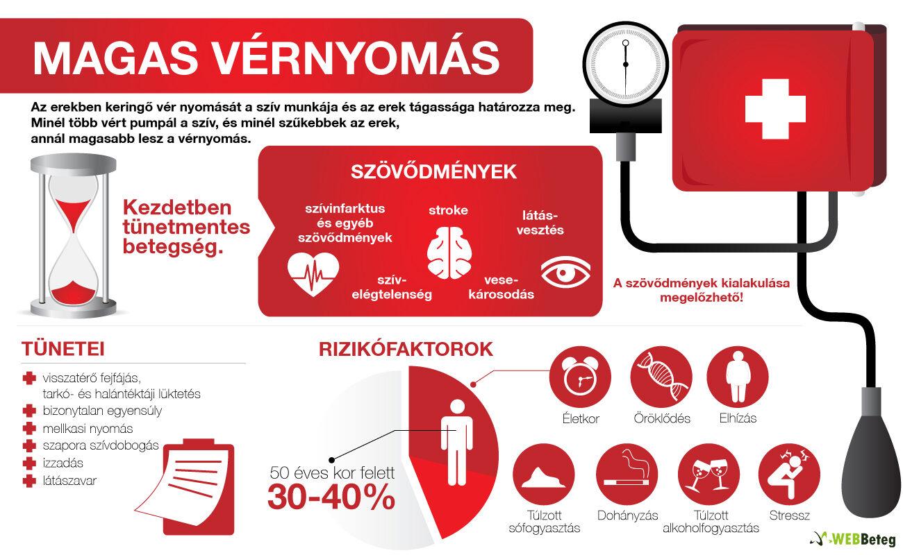 magas vérnyomás és mi okozza a vérnyomást