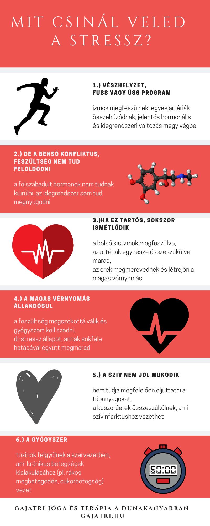 magas vérnyomás kezelés gyakorlása