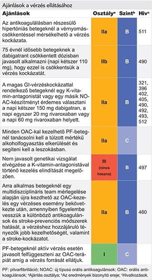 mi a kontrollálatlan magas vérnyomás)