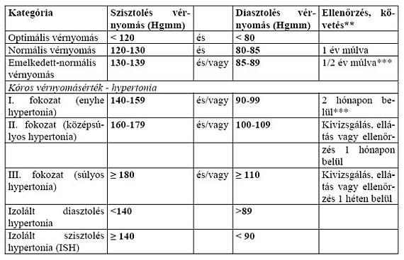 terhelés a 3 fokozatú magas vérnyomás esetén)