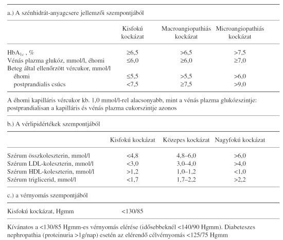 táplálkozás 2-es típusú cukorbetegség és magas vérnyomás esetén